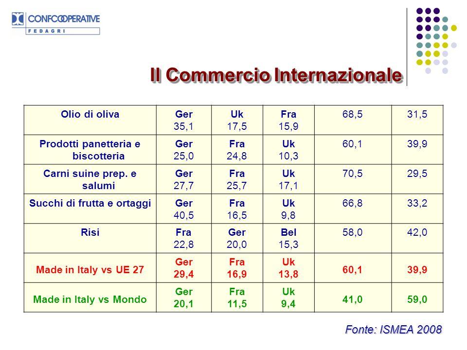 PRODOTTI MADE IN ITALY (2) Quota % dellexport del made in Italy vs Paesi Terzi 1°2°3°Primi 3 PaesiAltri VinoUsa 51,4 Svi 13,6 Can 12,2 77,222,8 Frutta frescaRussia 22,4 Svi 22,2 Norv 11,9 56,543,5 PastaUsa 33,1 Giap 12,3 Svi 6,5 51,948,1 Prodotti dolciariUsa 11,0 Svi 9,1 Russia 8,7 28,871,2 Formaggi e latticiniUsa 49,0 Svi 18,7 Giap 8,4 76,123,9 Legumi e ortaggi inscatUsa 13,2 Giap 9,7 Aus 8,2 31,168,9 Il Commercio Internazionale