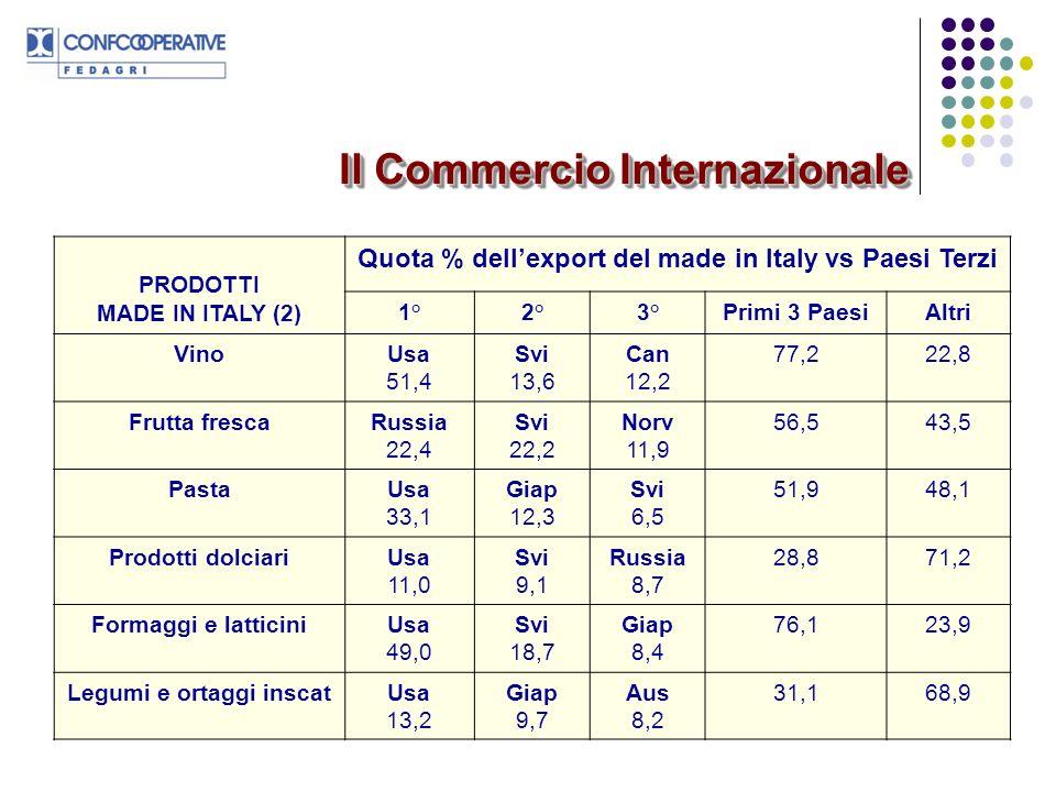 Olio di olivaUsa 57,0 Can 8,7 Giap 8,7 74,425,6 Prodotti panetteria e biscott Usa 20,8 Svi 14,1 Ar.