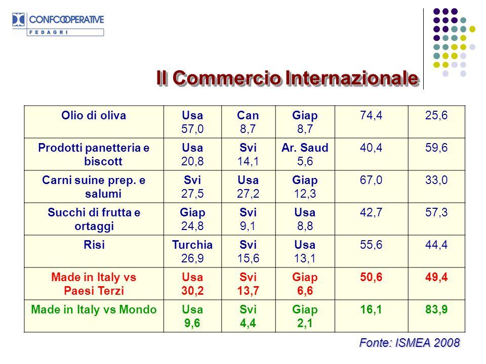 Il Commercio Internazionale Fonte: ISMEA 2008