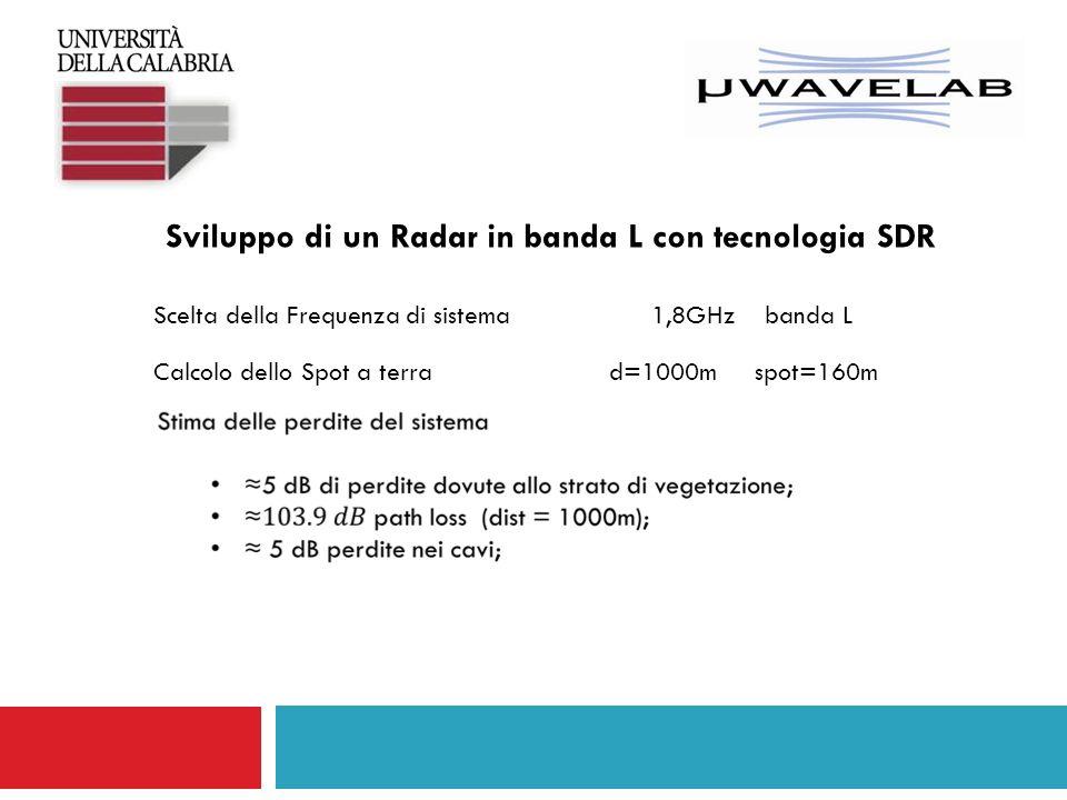 Sviluppo di un Radar in banda L con tecnologia SDR Schema a blocchi del sistema Radar Gant antenna TX18dB Gant Antenna RX18dB Ga1 power amplifier18dB Ga2 LNA12 dB Stima dei guadagni degli amplificatori e delle antenne