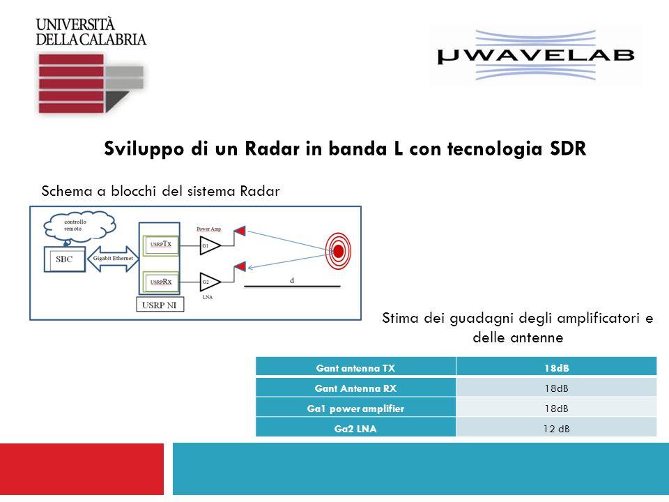Sviluppo di un Radar in banda L con tecnologia SDR Schema a blocchi del sistema Radar Gant antenna TX18dB Gant Antenna RX18dB Ga1 power amplifier18dB