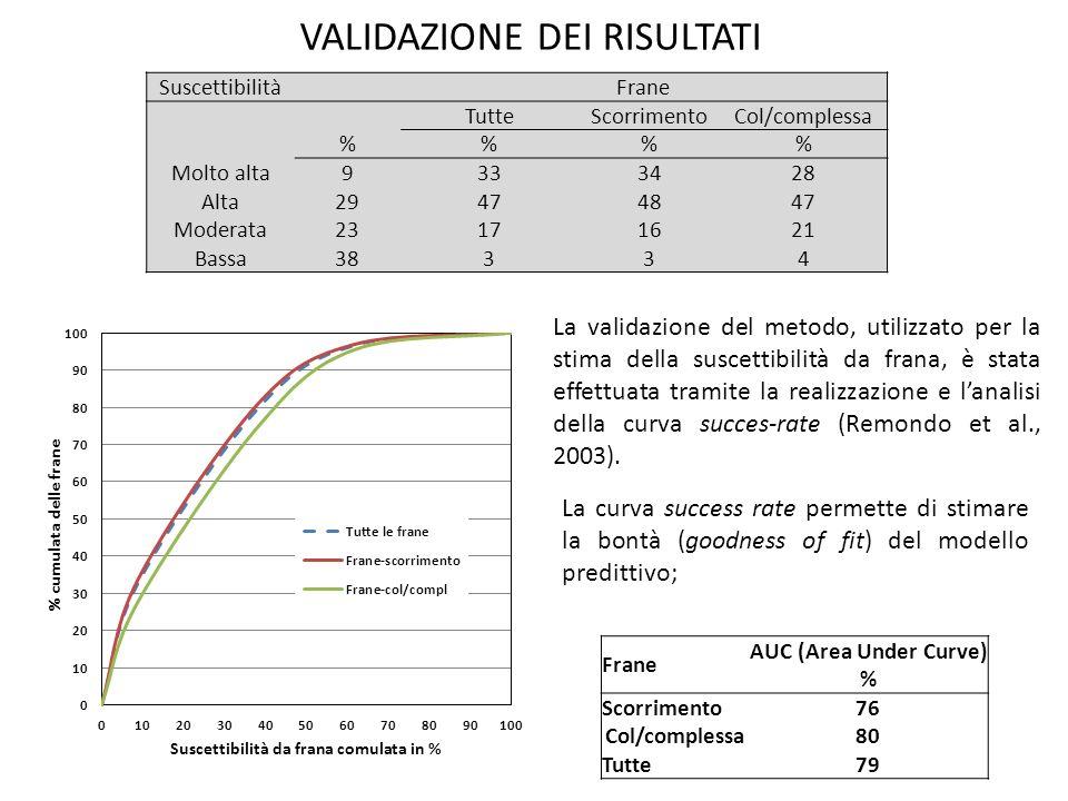 VALIDAZIONE DEI RISULTATI La curva success rate permette di stimare la bontà (goodness of fit) del modello predittivo; La validazione del metodo, util