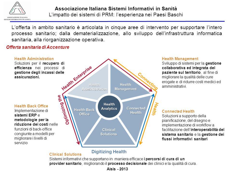 Aisis - 2013 Associazione Italiana Sistemi Informativi in Sanità Limpatto dei sistemi di PRM: lesperienza nei Paesi Baschi Lofferta in ambito sanitario è articolata in cinque aree di intervento per supportare lintero processo sanitario; dalla dematerializzazione, allo sviluppo dellinfrastruttura informatica sanitaria, alla riorganizzazione operativa.
