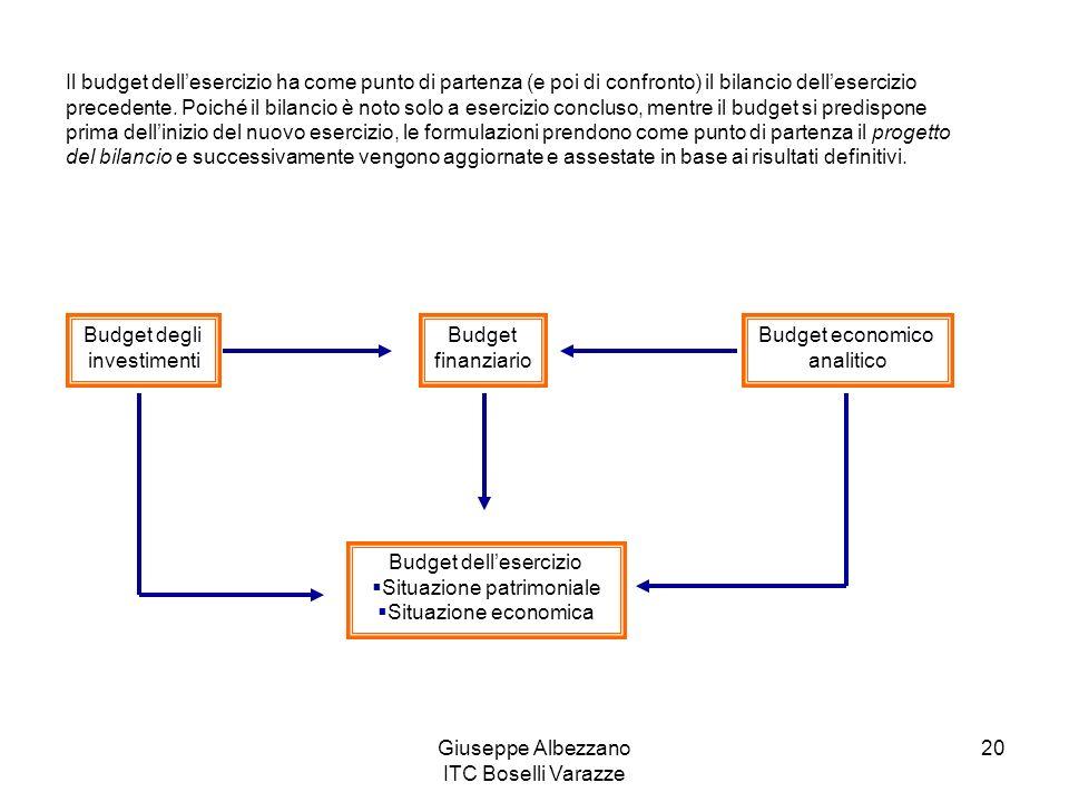 Giuseppe Albezzano ITC Boselli Varazze 20 Il budget dellesercizio ha come punto di partenza (e poi di confronto) il bilancio dellesercizio precedente.