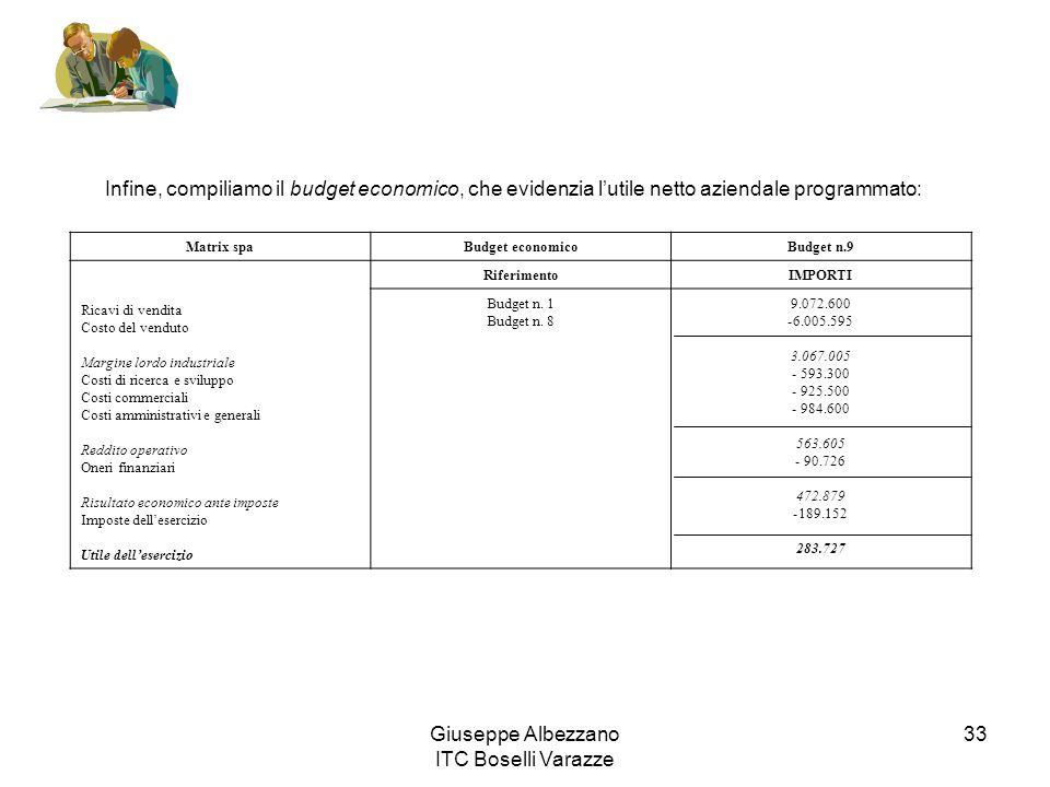 Giuseppe Albezzano ITC Boselli Varazze 33 Infine, compiliamo il budget economico, che evidenzia lutile netto aziendale programmato: Matrix spaBudget e