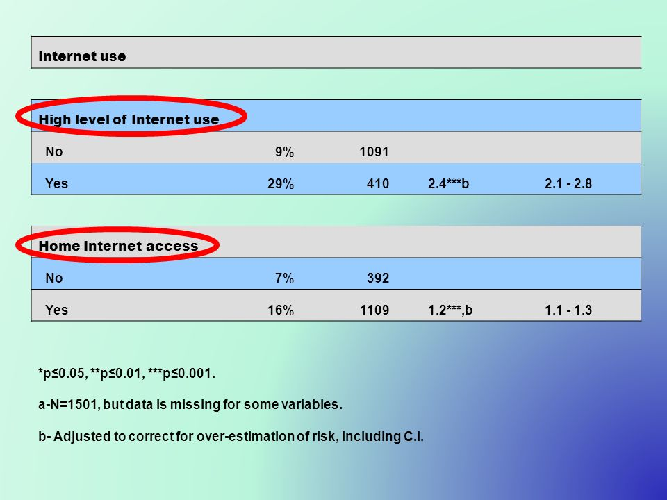 Internet use High level of Internet use No9%1091 Yes29%4102.4***b2.1 - 2.8 Home Internet access No7%392 Yes16%11091.2***,b1.1 - 1.3 *p0.05, **p0.01, *