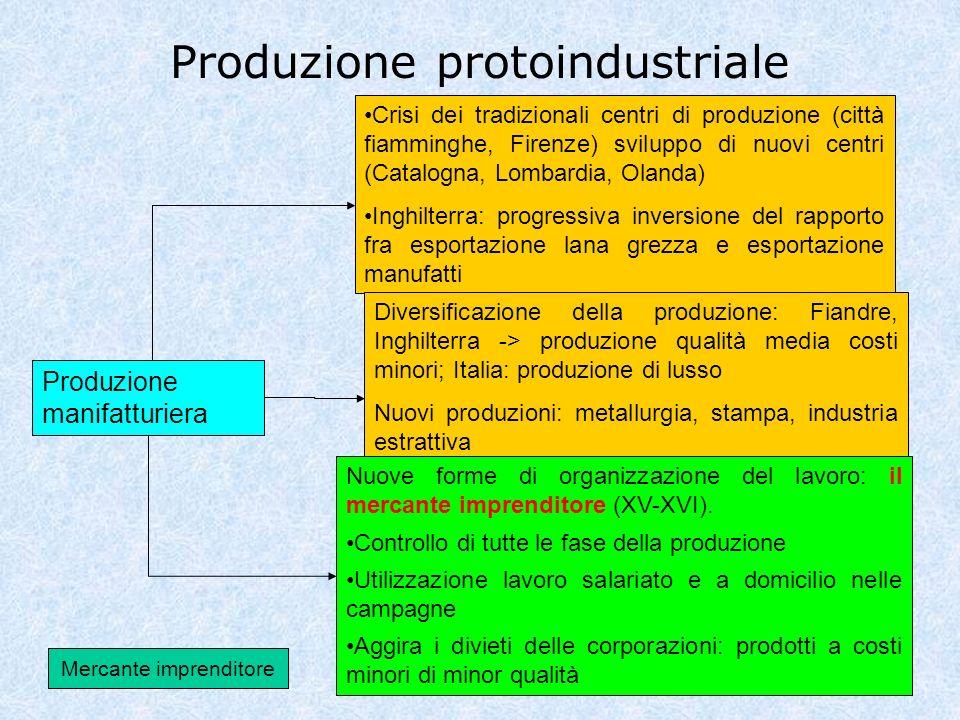 Produzione protoindustriale Produzione manifatturiera Crisi dei tradizionali centri di produzione (città fiamminghe, Firenze) sviluppo di nuovi centri