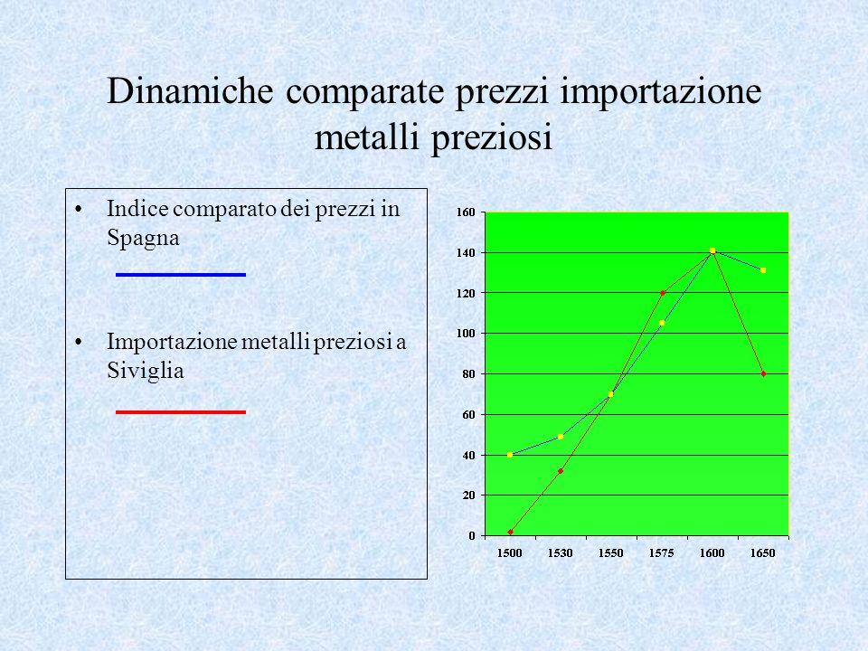Dinamiche comparate prezzi importazione metalli preziosi Indice comparato dei prezzi in Spagna Importazione metalli preziosi a Siviglia