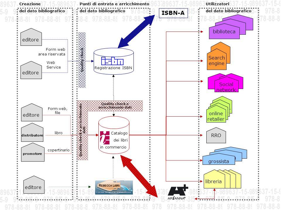 Creazione del dato bibliografico /1 Editori (marchi) nel sistema ISBN 11.033 editori attivi 28 editori con prefisso di gruppo A (100.000 ISBN) 267 editori con prefisso di gruppo B (10.000 ISBN) 1.658 editori con prefisso di gruppo C (1.000 ISBN) 5.266 editori con prefisso di gruppo D (100 ISBN) 4.265 editori con prefisso di gruppo E (10 ISBN) 950 nuovi editori nel 2009 1.210 nuovi prefissi editore assegnati nel 2009 0,5% di gruppo B (10.000 ISBN) 56% di gruppo E (10 ISBN)