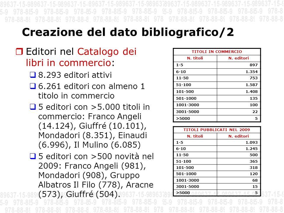 Punti di entrata e arricchimento del dato bibliografico/1 Piattaforma Agenzia ISBN oltre 1.300 gli editori (marchi) che hanno creato almeno un titolo nel 2009 sulla piattaforma dellAgenzia ISBN, di cui 1,8% grandi editori 16,6% medi editori 81,6% piccoli e piccolissimi editori oltre 10.000 titoli creati nel 2009