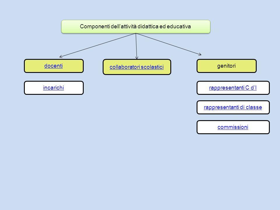 Componenti dellattività didattica ed educativa docenti collaboratori scolastici genitori incarichirappresentanti C dI rappresentanti di classe commiss