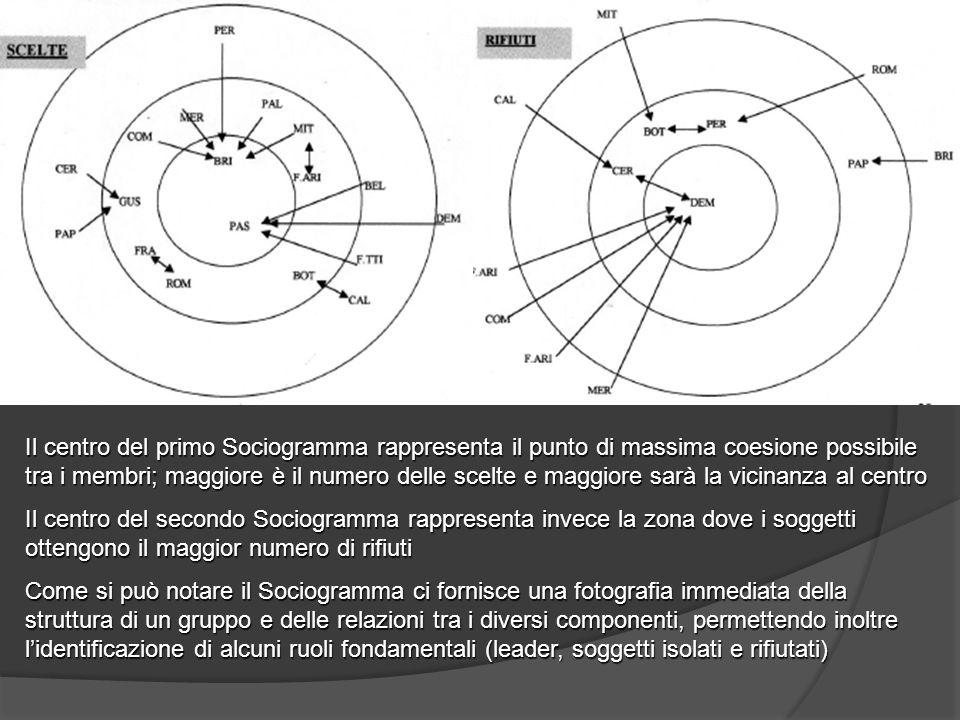 Il centro del primo Sociogramma rappresenta il punto di massima coesione possibile tra i membri; maggiore è il numero delle scelte e maggiore sarà la