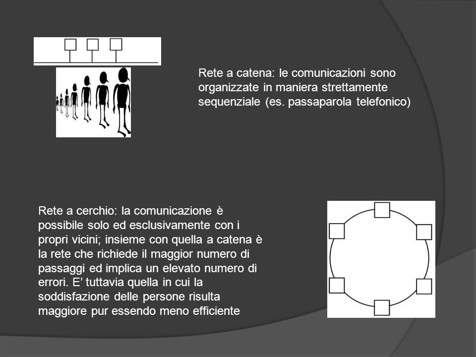 Rete a catena: le comunicazioni sono organizzate in maniera strettamente sequenziale (es. passaparola telefonico) Rete a cerchio: la comunicazione è p