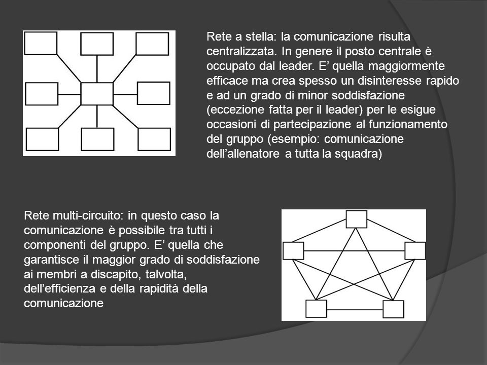 Rete multi-circuito: in questo caso la comunicazione è possibile tra tutti i componenti del gruppo. E quella che garantisce il maggior grado di soddis