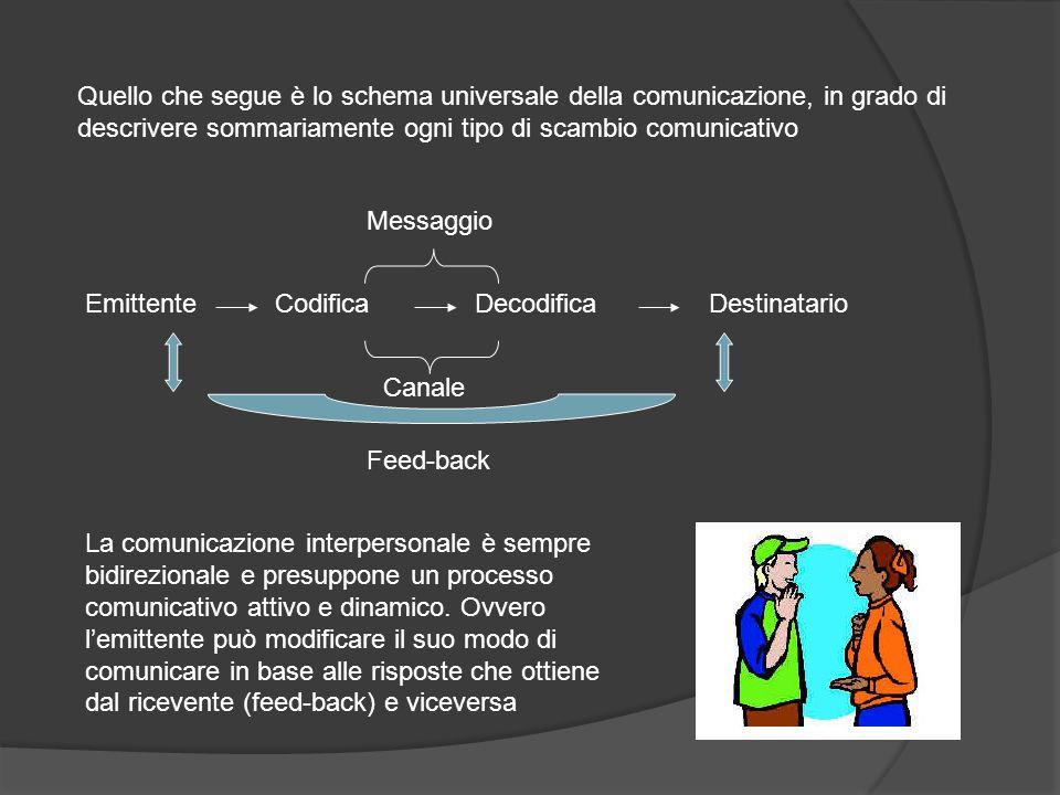 Quello che segue è lo schema universale della comunicazione, in grado di descrivere sommariamente ogni tipo di scambio comunicativo CodificaDecodifica