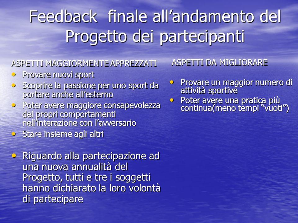 Feedback finale allandamento del Progetto dei partecipanti ASPETTI MAGGIORMENTE APPREZZATI Provare nuovi sport Provare nuovi sport Scoprire la passion
