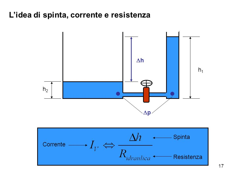 17 Lidea di spinta, corrente e resistenza h2h2 h1h1 h Corrente Spinta Resistenza p