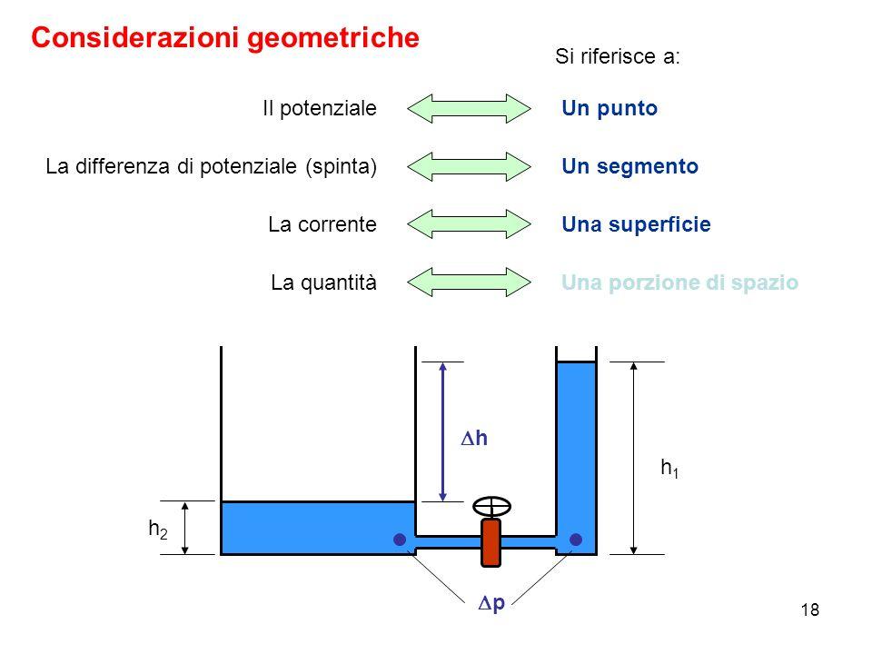 18 Considerazioni geometriche Il potenzialeUn punto La differenza di potenziale (spinta)Un segmento La correnteUna superficie La quantitàUna porzione