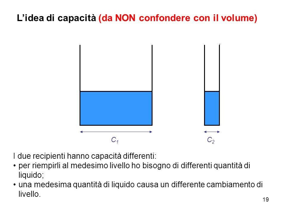 19 Lidea di capacità (da NON confondere con il volume) C1C1 I due recipienti hanno capacità differenti: per riempirli al medesimo livello ho bisogno d