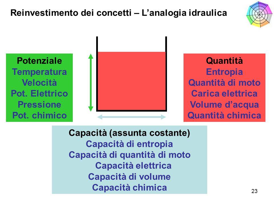 23 Reinvestimento dei concetti – Lanalogia idraulica Potenziale Temperatura Velocità Pot. Elettrico Pressione Pot. chimico Capacità (assunta costante)