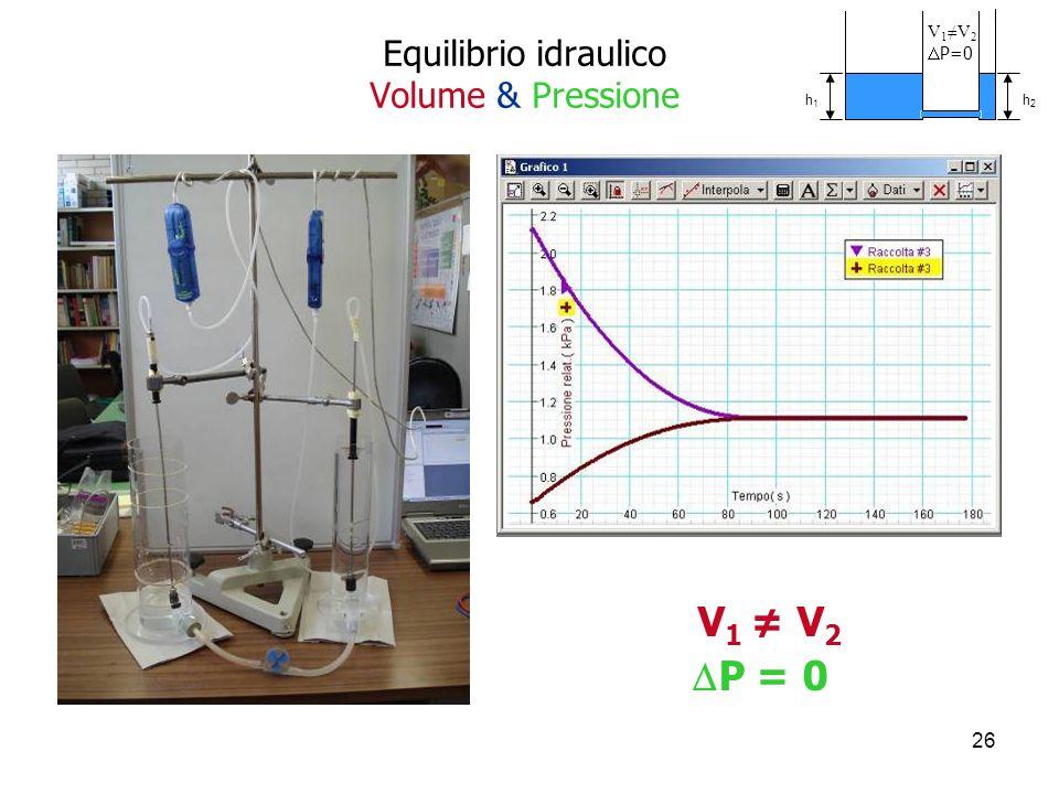 26 Equilibrio idraulico Volume & Pressione V 1 V 2 P = 0 V 1 V 2 P=0 h1h1 h2h2