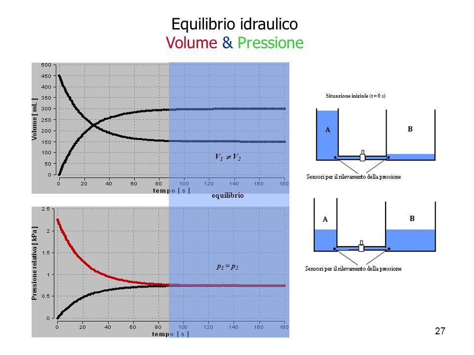 27 equilibrio V 1 V 2 p 1 = p 2 Situazione iniziale (t = 0 s) Situazione finale (t > 90 s) Equilibrio idraulico Volume & Pressione