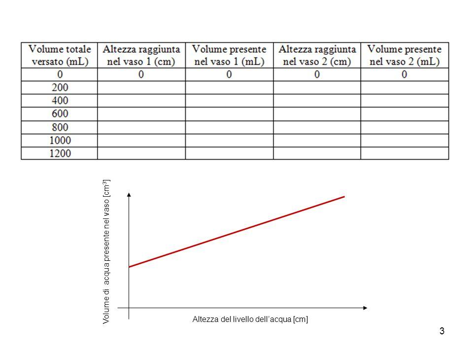 3 Volume di acqua presente nel vaso [cm 3 ] Altezza del livello dellacqua [cm]