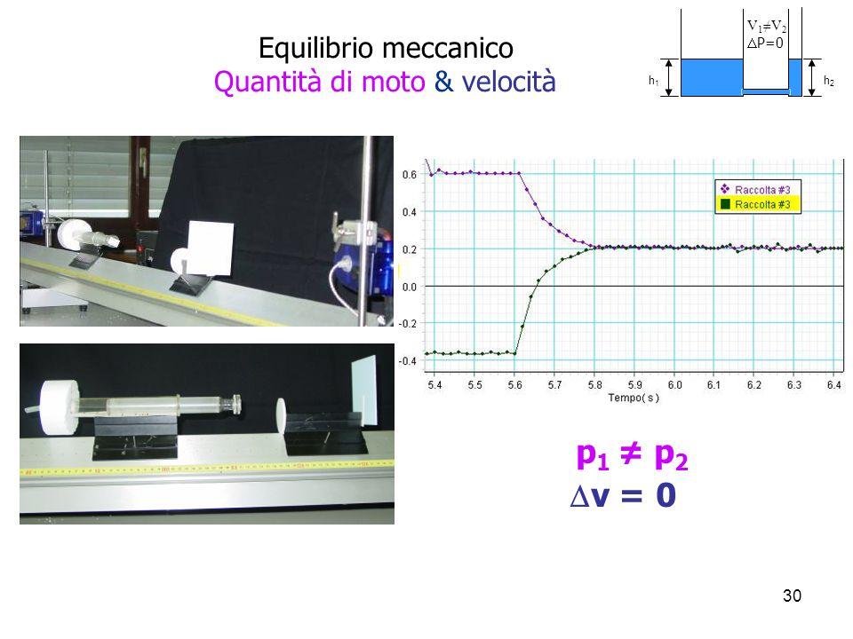 30 p 1 p 2 v = 0 Equilibrio meccanico Quantità di moto & velocità V 1 V 2 P=0 h1h1 h2h2