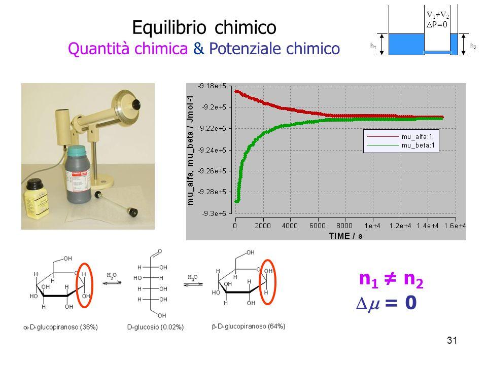 31 n 1 n 2 = 0 Equilibrio chimico Quantità chimica & Potenziale chimico V 1 V 2 P=0 h1h1 h2h2