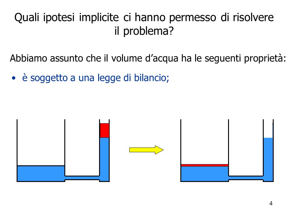 4 è soggetto a una legge di bilancio; Quali ipotesi implicite ci hanno permesso di risolvere il problema? Abbiamo assunto che il volume dacqua ha le s