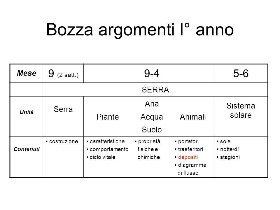 Bozza argomenti I° anno Mese 9 (2 sett.) 9-45-6 SERRA Unità Serra Piante Aria Acqua Suolo Animali Sistema solare Contenuti costruzione caratteristiche