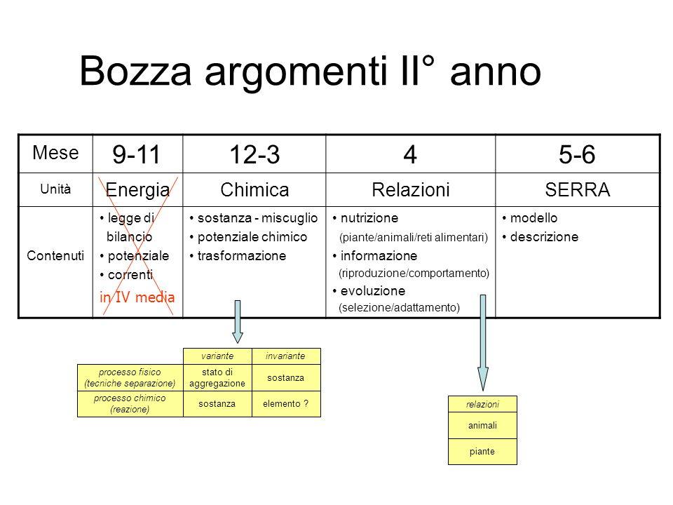 Bozza argomenti II° anno Mese 9-1112-345-6 Unità EnergiaChimicaRelazioniSERRA Contenuti legge di bilancio potenziale correnti sostanza - miscuglio pot