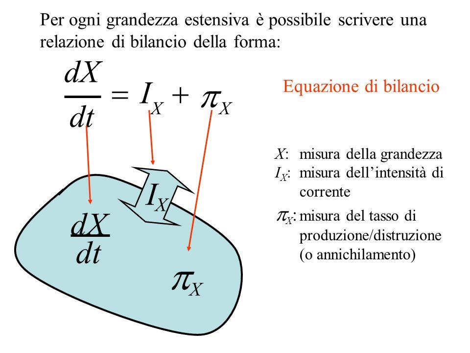 dX dt I X X I X X dX dt X: misura della grandezza I X : misura dellintensità di corrente X : misura del tasso di produzione/distruzione (o annichilamento) Per ogni grandezza estensiva è possibile scrivere una relazione di bilancio della forma: Equazione di bilancio