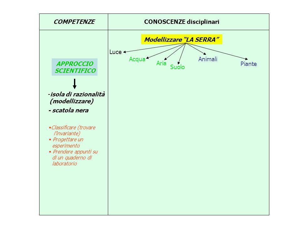 COMPETENZECONOSCENZE disciplinari Modellizzare LA SERRA APPROCCIO SCIENTIFICO -isola di razionalità (modellizzare) - scatola nera Classificare (trovar