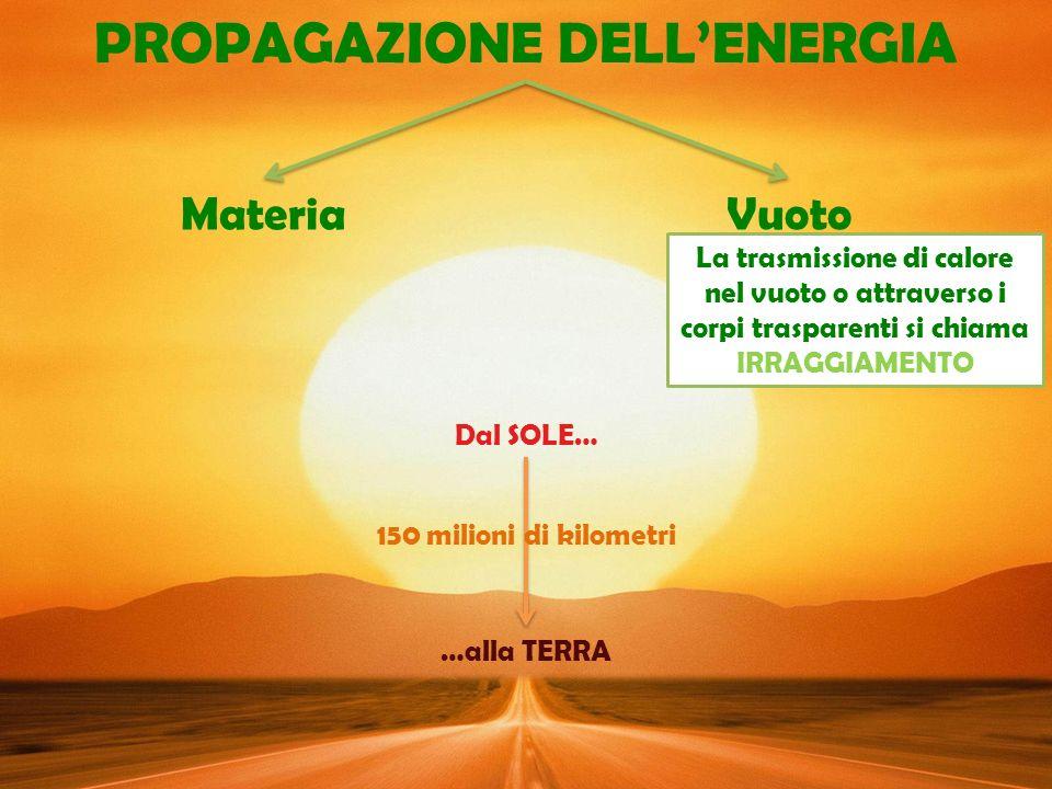 PROPAGAZIONE DELLENERGIA MateriaVuoto Dal SOLE… …alla TERRA 150 milioni di kilometri La trasmissione di calore nel vuoto o attraverso i corpi trasparenti si chiama IRRAGGIAMENTO