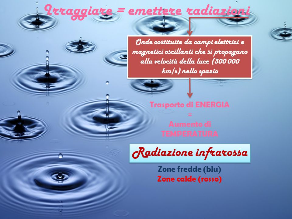 Irraggiare = emettere radiazioni Onde costituite da campi elettrici e magnetici oscillanti che si propagano alla velocità della luce (300 000 km/s) ne