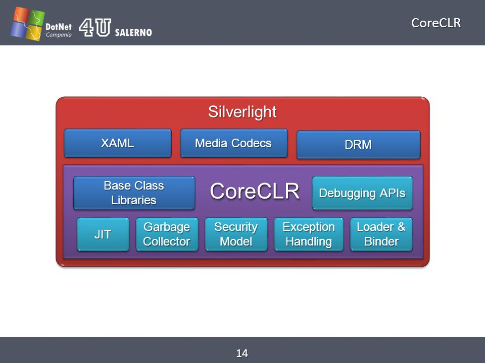 CoreCLR 14 SilverlightSilverlight Base Class Libraries CoreCLRCoreCLR JITJIT Garbage Collector Security Model Exception Handling Loader & Binder Debugging APIs XAMLXAML Media Codecs DRMDRM