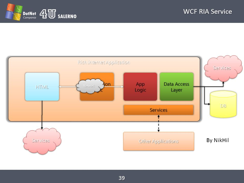 WCF RIA Service 39 Web Application BrowserBrowser Rich Internet Application DB ServicesServices Other Applications Data Access Layer AppLogic Services HTMLPresentationLogic Network ServicesServices By NikHil