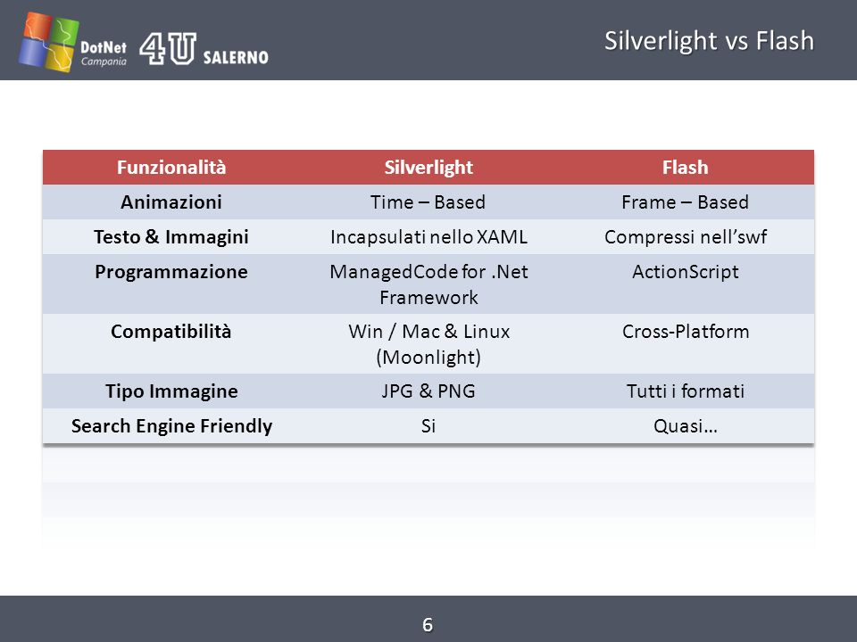 Silverlight vs Flash 6