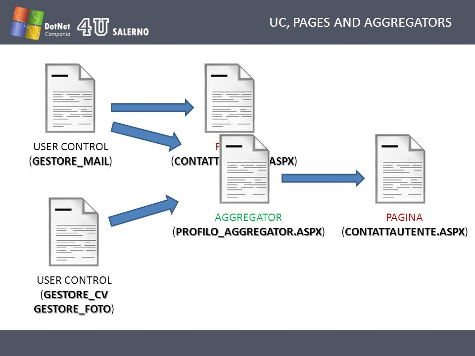 UC, PAGES AND AGGREGATORS GESTORE_MAIL USER CONTROL (GESTORE_MAIL) GESTORE_CV GESTORE_FOTO USER CONTROL (GESTORE_CV GESTORE_FOTO) CONTATTAUTENTE.ASPX PAGINA (CONTATTAUTENTE.ASPX) PROFILO_AGGREGATOR.ASPX AGGREGATOR (PROFILO_AGGREGATOR.ASPX) CONTATTAUTENTE.ASPX PAGINA (CONTATTAUTENTE.ASPX)