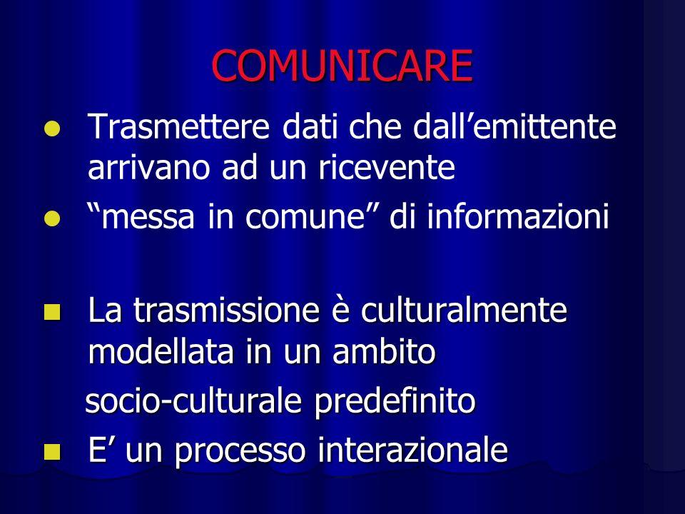 COMUNICARE Trasmettere dati che dallemittente arrivano ad un ricevente messa in comune di informazioni La trasmissione è culturalmente modellata in un