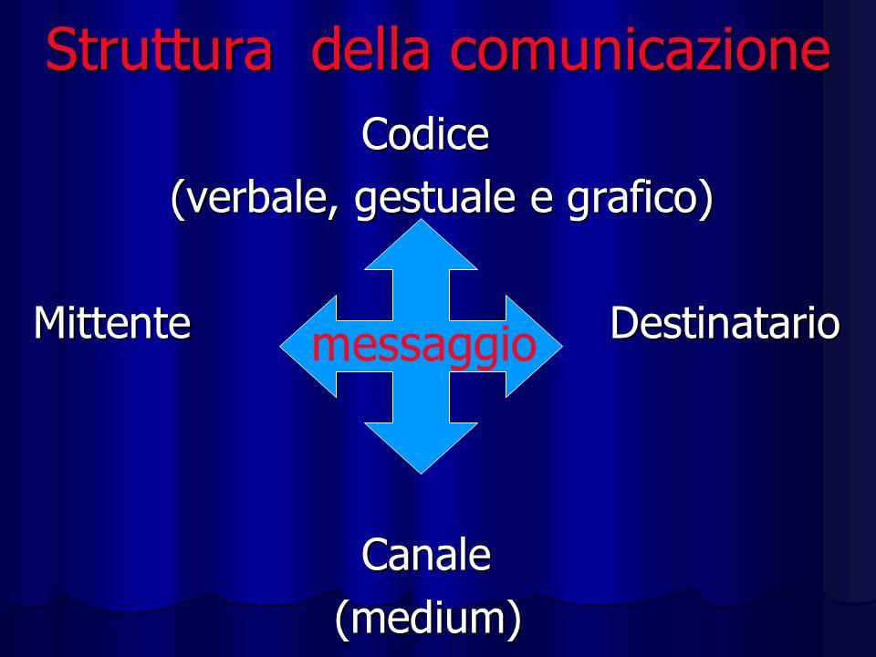 Struttura della comunicazione Codice Codice (verbale, gestuale e grafico) (verbale, gestuale e grafico) Mittente Destinatario Canale Canale (medium) (