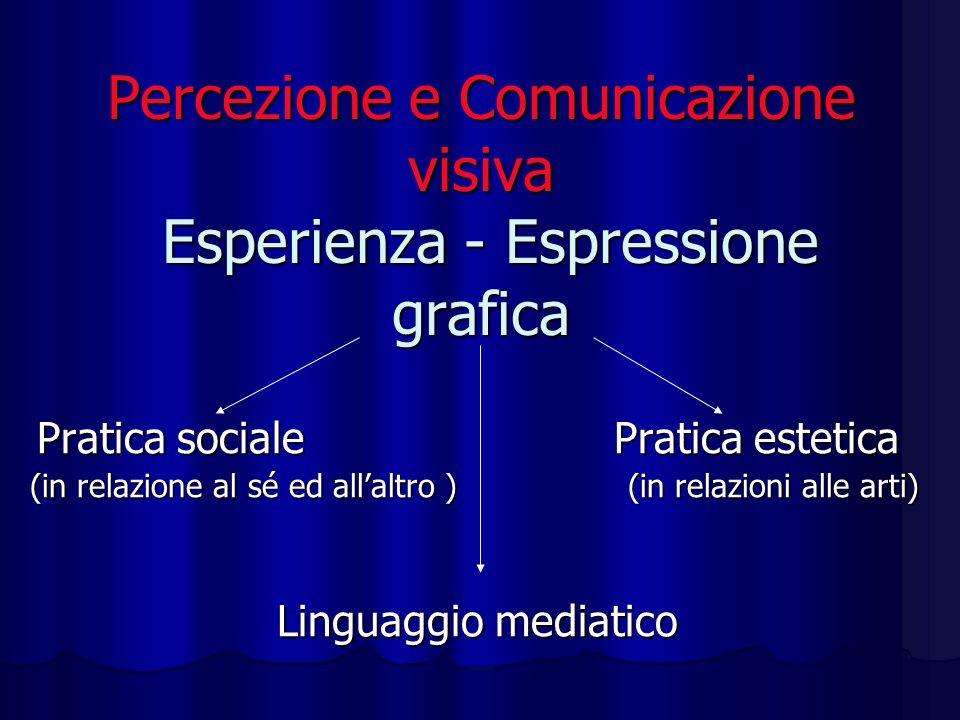 Percezione e Comunicazione visiva Esperienza - Espressione grafica Pratica sociale Pratica estetica Pratica sociale Pratica estetica (in relazione al