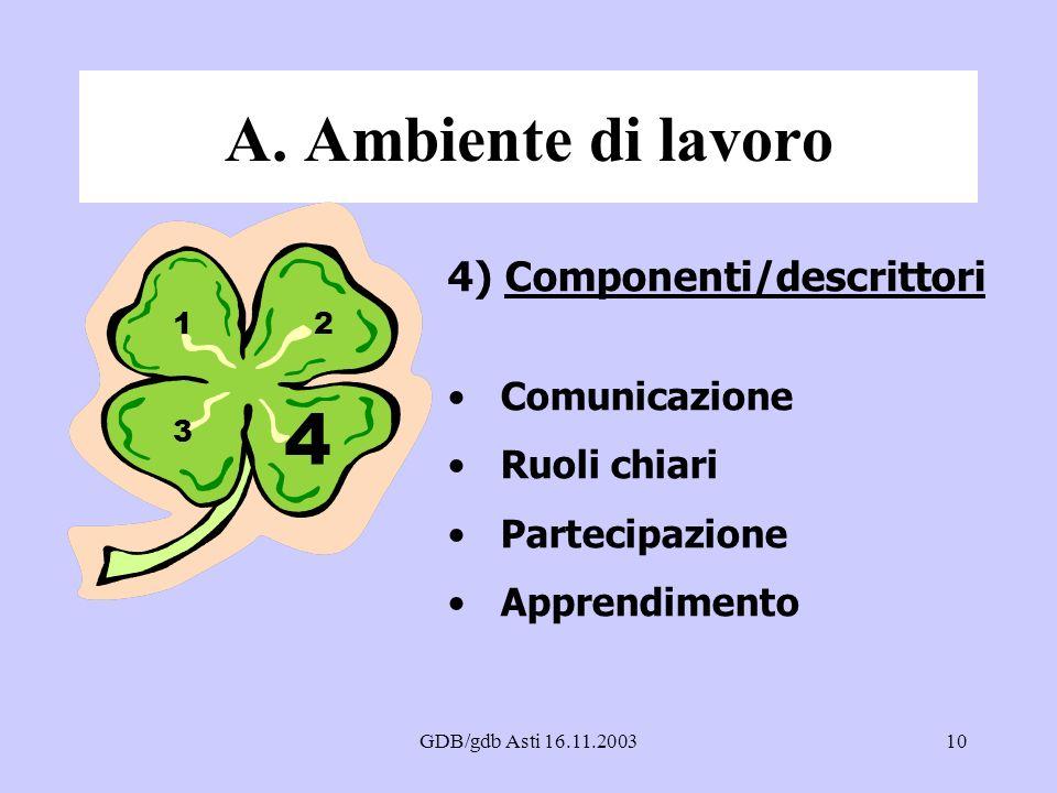 GDB/gdb Asti 16.11.200310 A. Ambiente di lavoro 4) Componenti/descrittori Comunicazione Ruoli chiari Partecipazione Apprendimento 4 12 3