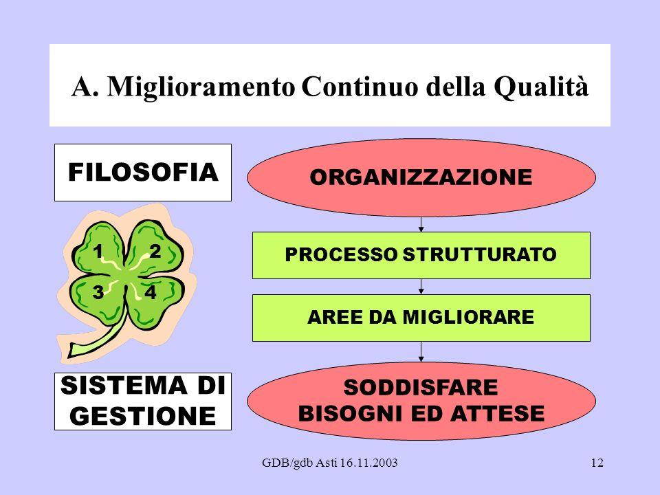 GDB/gdb Asti 16.11.200312 A. Miglioramento Continuo della Qualità 12 34 SODDISFARE BISOGNI ED ATTESE FILOSOFIA SISTEMA DI GESTIONE PROCESSO STRUTTURAT