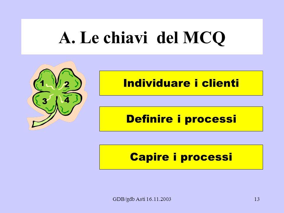 GDB/gdb Asti 16.11.200313 A. Le chiavi del MCQ 1 2 3 4 Individuare i clienti Definire i processi Capire i processi