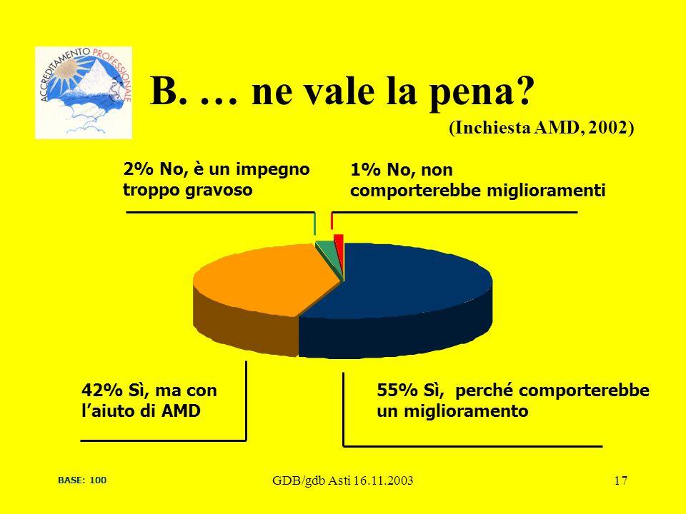 GDB/gdb Asti 16.11.200317 B. … ne vale la pena? BASE: 100 55% Sì, perché comporterebbe un miglioramento 42% Sì, ma con laiuto di AMD 2% No, è un impeg