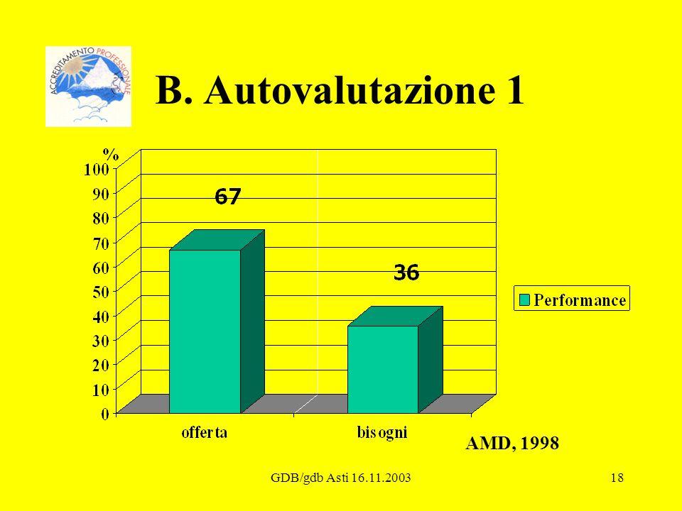 GDB/gdb Asti 16.11.200318 B. Autovalutazione 1 AMD, 1998