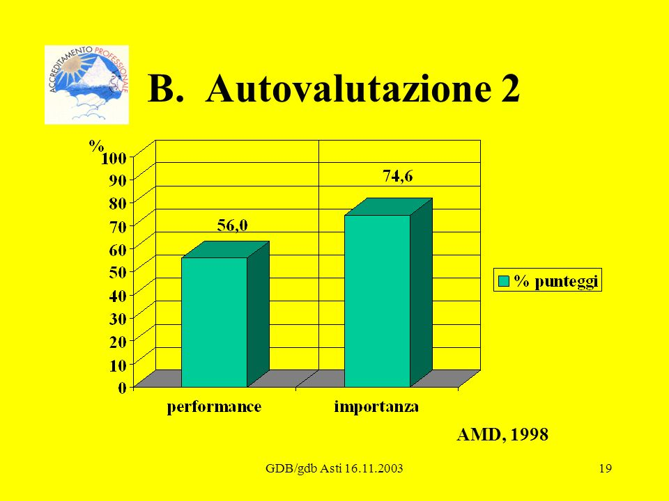 GDB/gdb Asti 16.11.200319 B. Autovalutazione 2 AMD, 1998