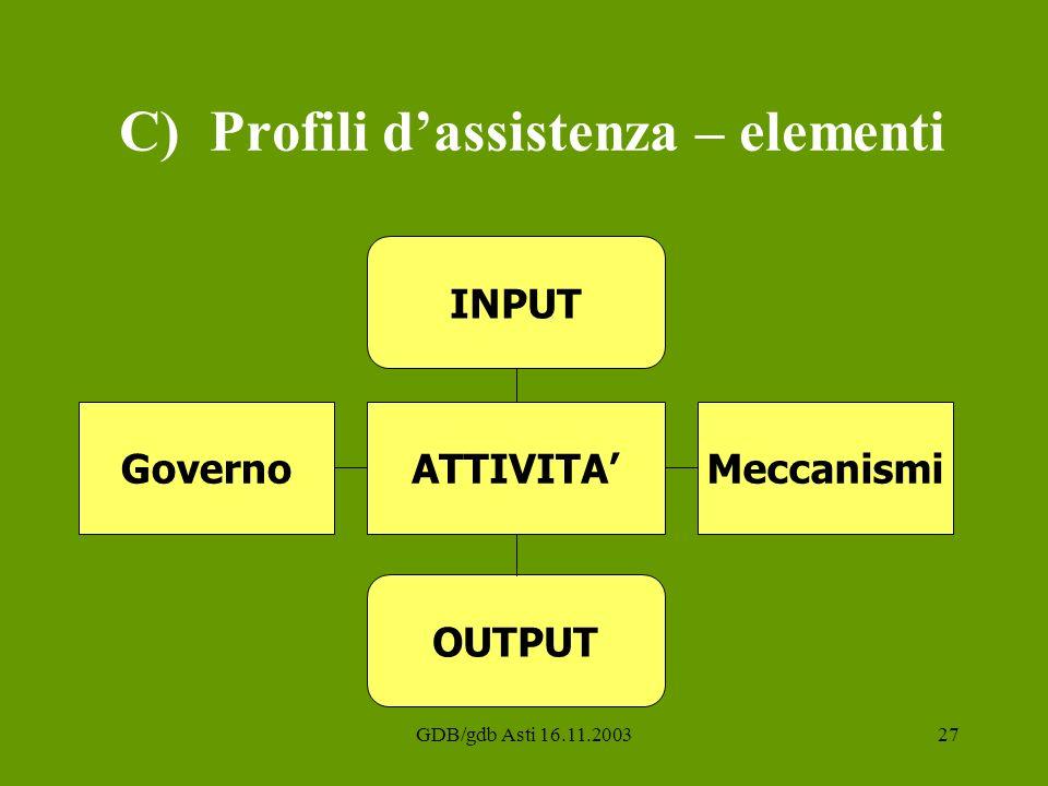 GDB/gdb Asti 16.11.200327 C) Profili dassistenza – elementi ATTIVITAMeccanismiGoverno INPUT OUTPUT